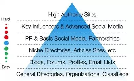 marketing-pyramid