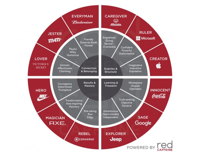 What's Your Archetype? - Developing Your Brand Identity